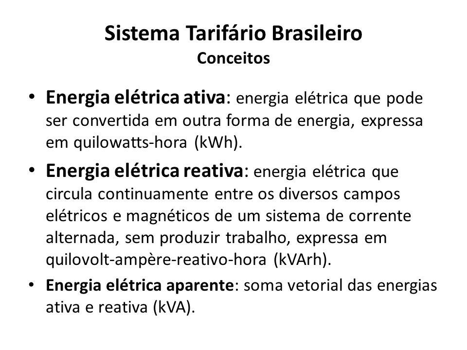 Sistema Tarifário Brasileiro Conceitos