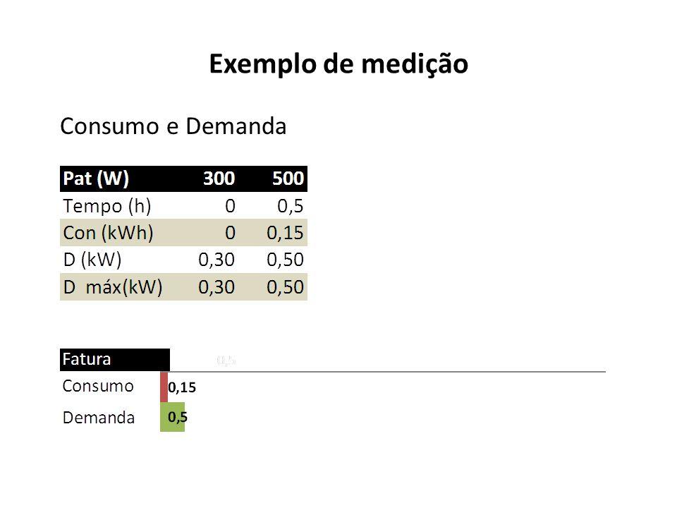 Exemplo de medição Consumo e Demanda