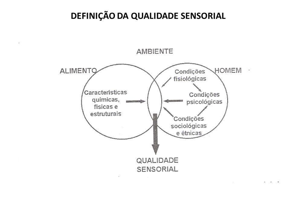 DEFINIÇÃO DA QUALIDADE SENSORIAL