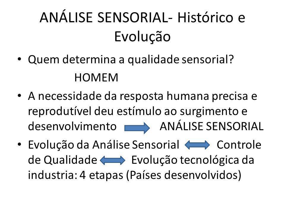 ANÁLISE SENSORIAL- Histórico e Evolução
