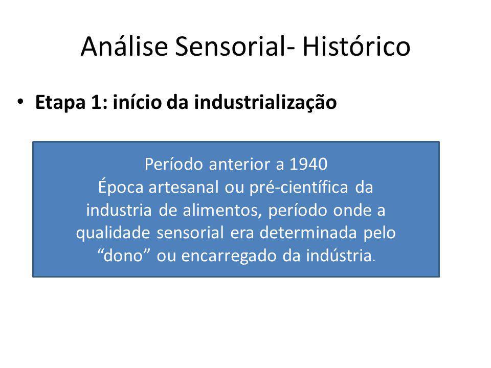 Análise Sensorial- Histórico