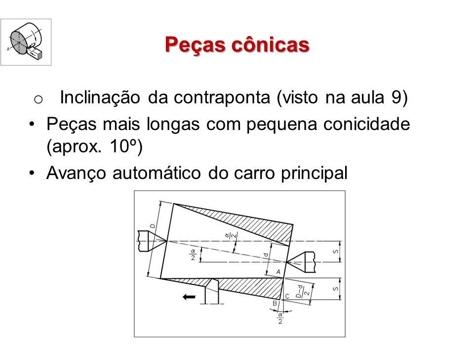Peças cônicas Inclinação da contraponta (visto na aula 9)