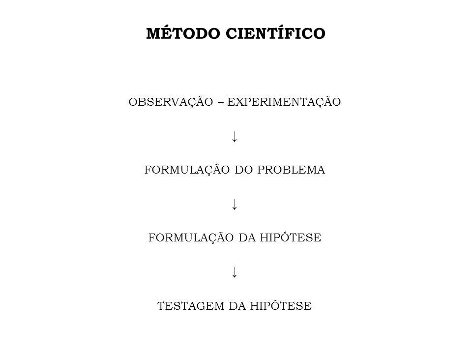 MÉTODO CIENTÍFICO OBSERVAÇÃO – EXPERIMENTAÇÃO ↓ FORMULAÇÃO DO PROBLEMA FORMULAÇÃO DA HIPÓTESE TESTAGEM DA HIPÓTESE