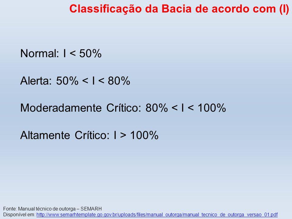 Classificação da Bacia de acordo com (I)