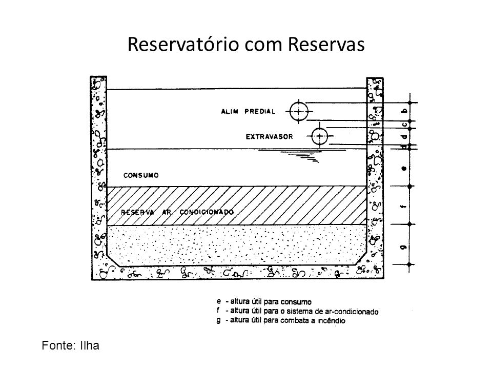 Reservatório com Reservas