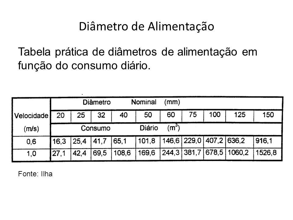 Diâmetro de Alimentação