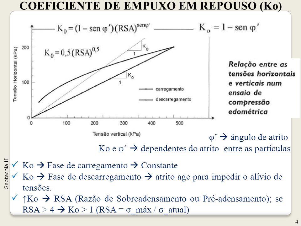 COEFICIENTE DE EMPUXO EM REPOUSO (Ko)