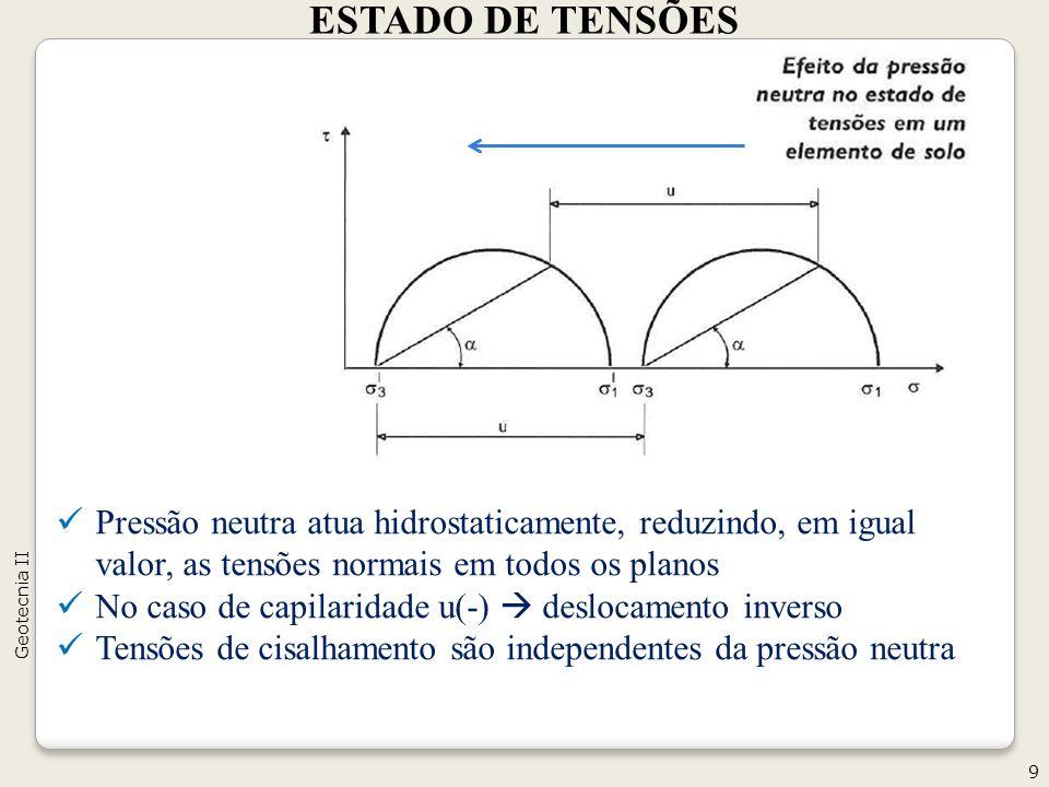 ESTADO DE TENSÕES Geotecnia II. Pressão neutra atua hidrostaticamente, reduzindo, em igual valor, as tensões normais em todos os planos.