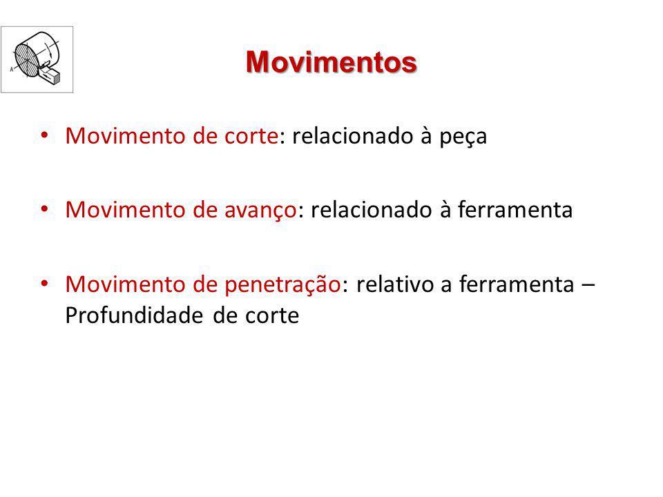 Movimentos Movimento de corte: relacionado à peça