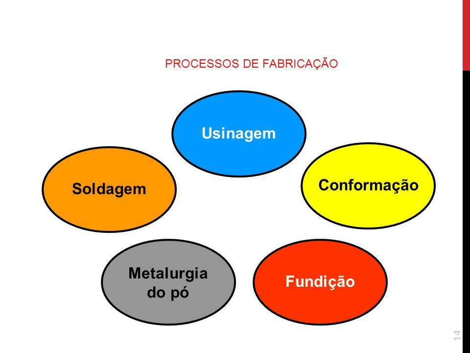 PROCESSOS DE FABRICAÇÃO