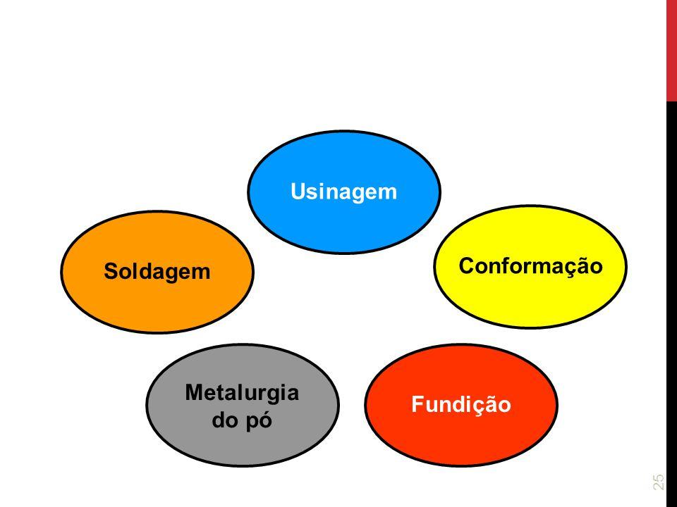 Usinagem Conformação Soldagem Metalurgia do pó Fundição
