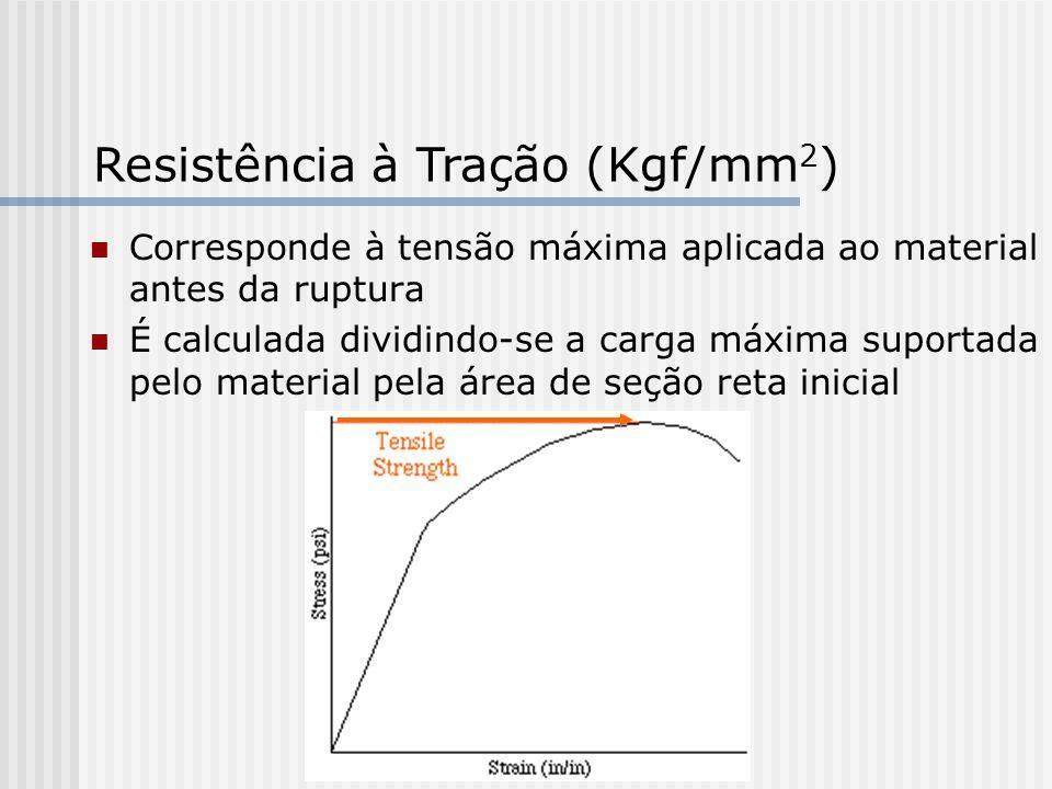 Resistência à Tração (Kgf/mm2)