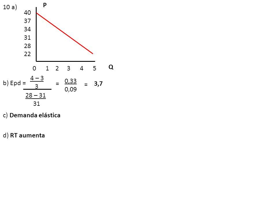 P 10 a) 40. 37. 34. 31. 28. 22. 0 1 2 3 4 5. Q. 4 – 3. 3. 0,33. 0,09.