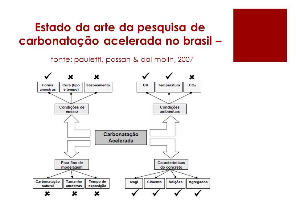 Estado da arte da pesquisa de carbonatação acelerada no brasil – fonte: pauletti, possan & dal molin, 2007