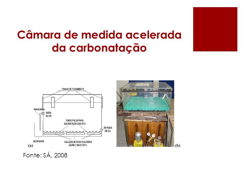 Câmara de medida acelerada da carbonatação