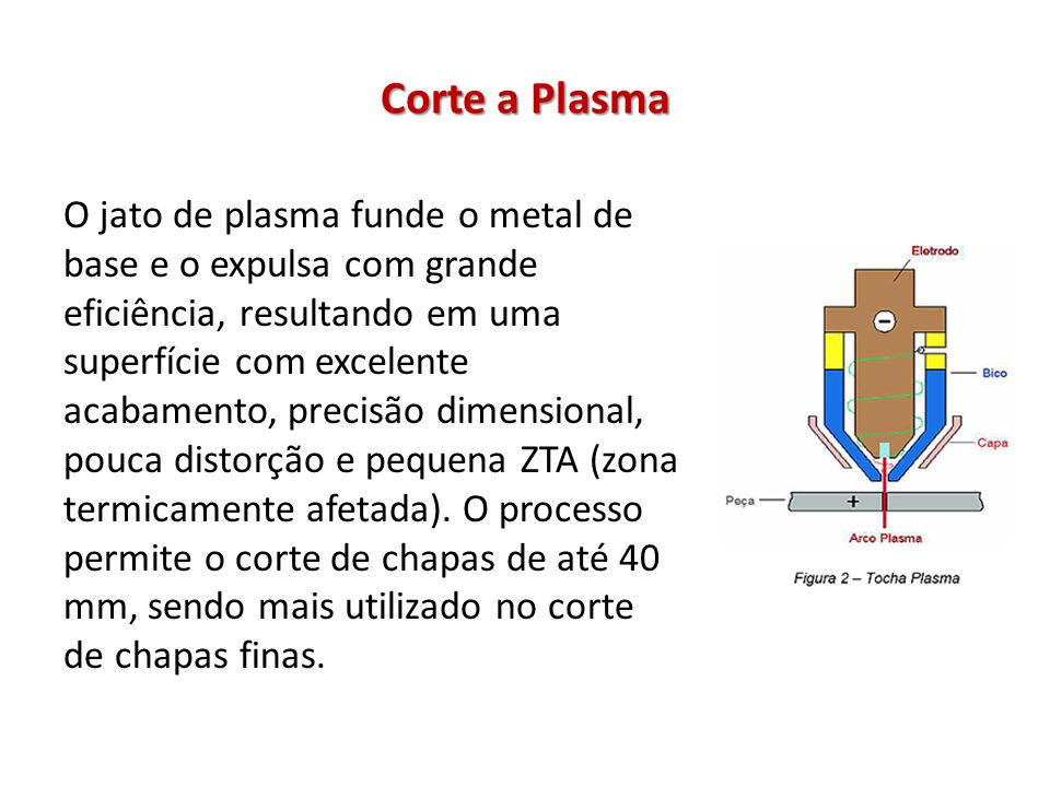 Corte a Plasma