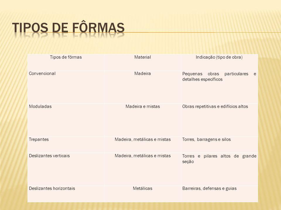 Tipos de fôrmas Tipos de fôrmas Material Indicação (tipo de obra)