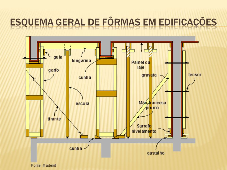 Esquema geral de fôrmas em edificações