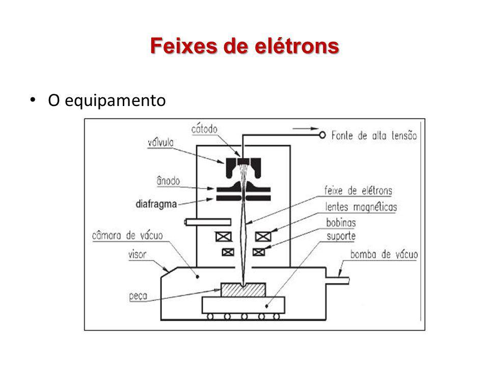 Feixes de elétrons O equipamento