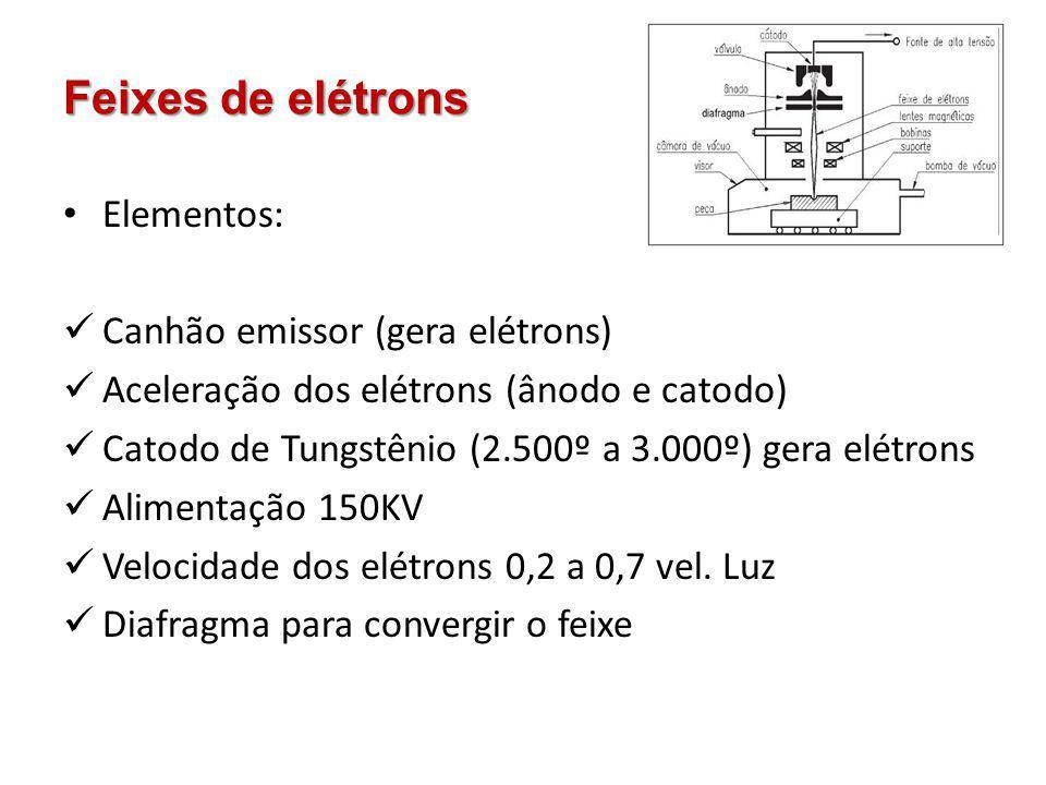 Feixes de elétrons Elementos: Canhão emissor (gera elétrons)