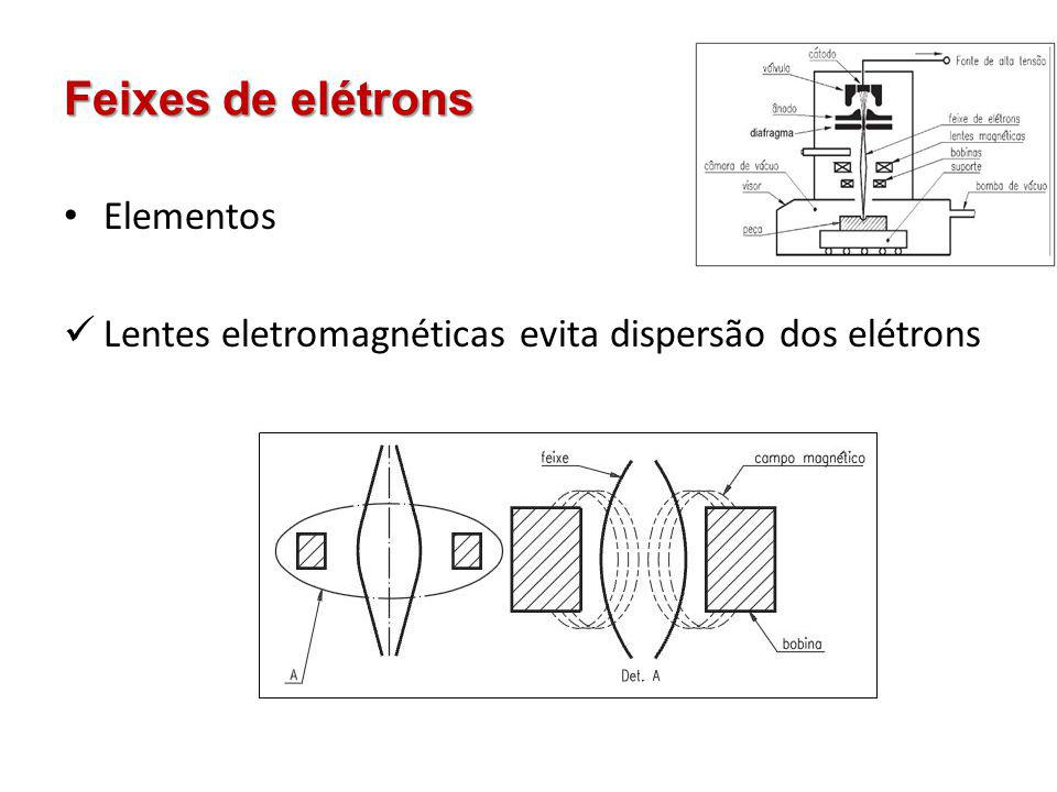 Feixes de elétrons Elementos