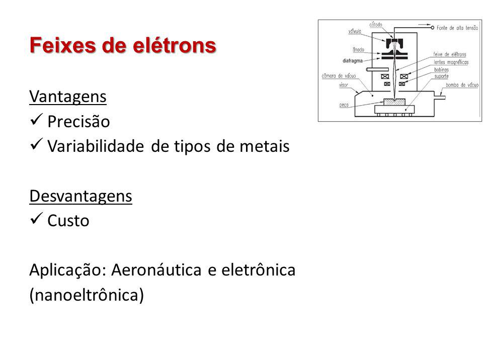 Feixes de elétrons Vantagens Precisão Variabilidade de tipos de metais