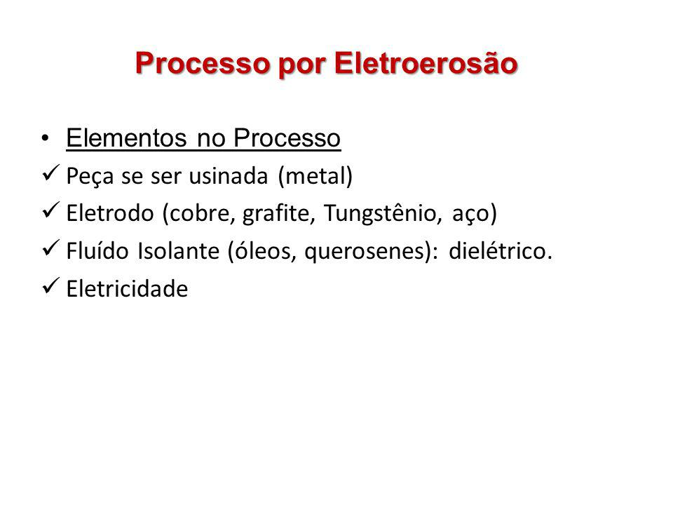 Processo por Eletroerosão