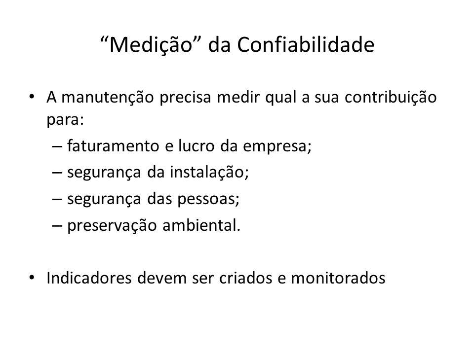 Medição da Confiabilidade