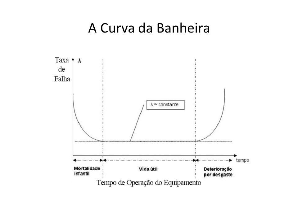 A Curva da Banheira