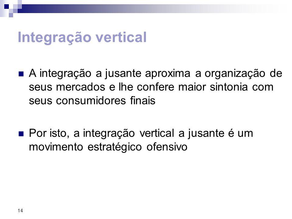 Integração vertical A integração a jusante aproxima a organização de seus mercados e lhe confere maior sintonia com seus consumidores finais.