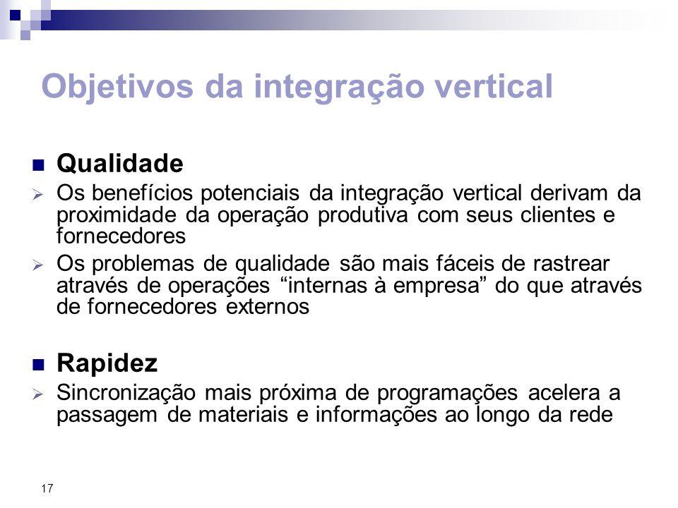 Objetivos da integração vertical