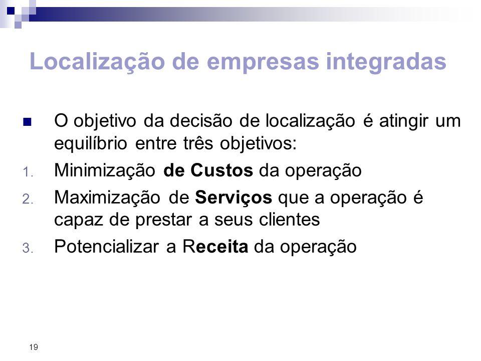 Localização de empresas integradas