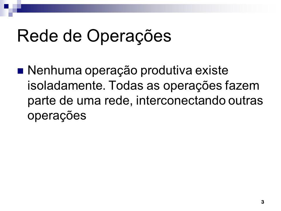 Rede de Operações Nenhuma operação produtiva existe isoladamente.