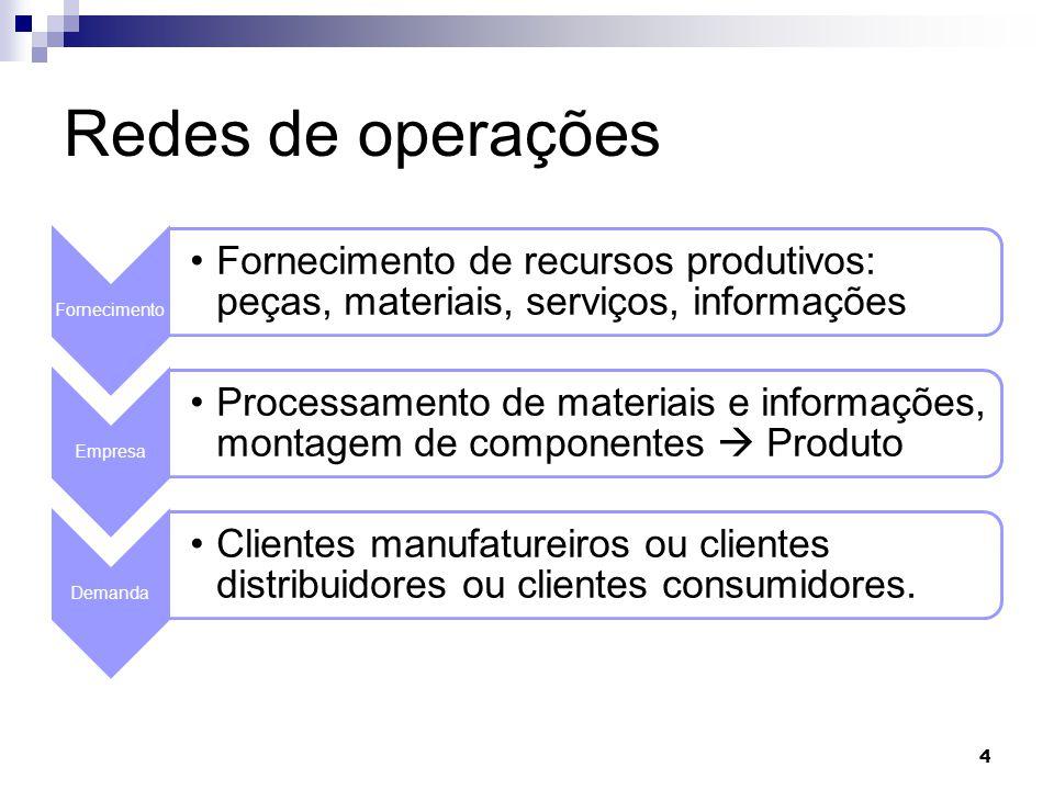 Redes de operações Fornecimento. Fornecimento de recursos produtivos: peças, materiais, serviços, informações.