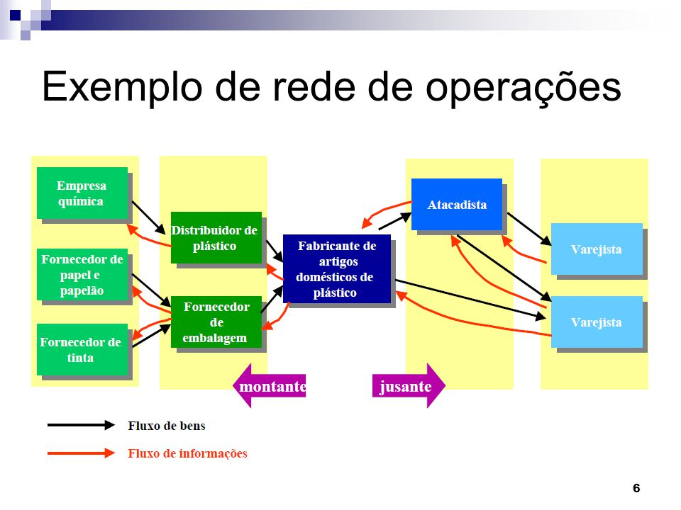 Exemplo de rede de operações