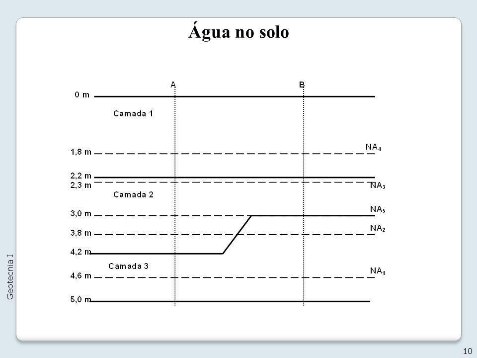 Água no solo Geotecnia I