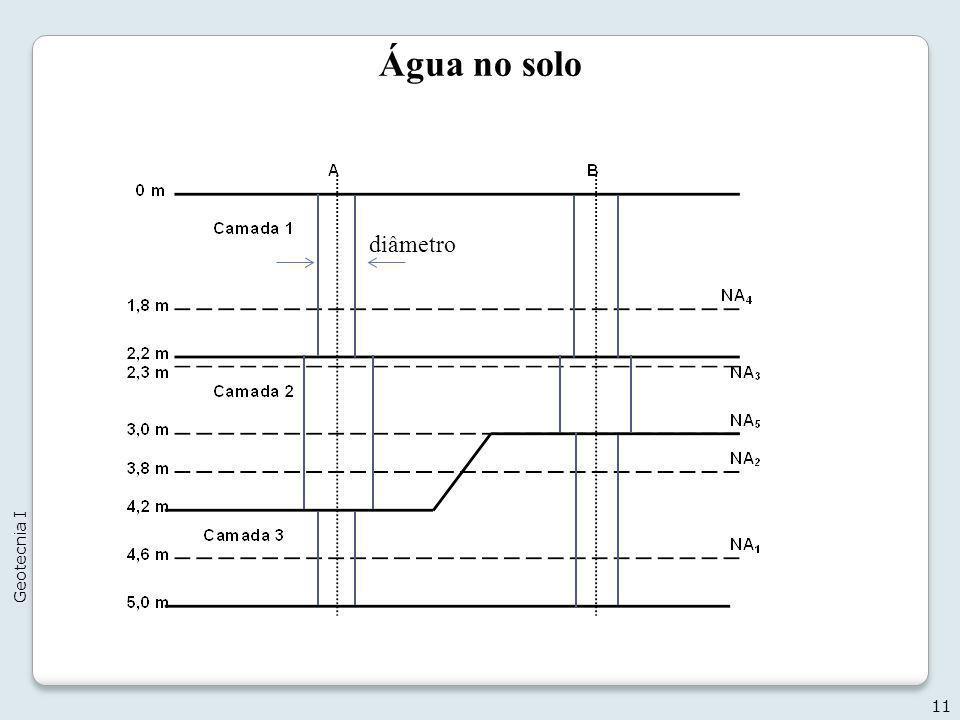 Água no solo diâmetro Geotecnia I