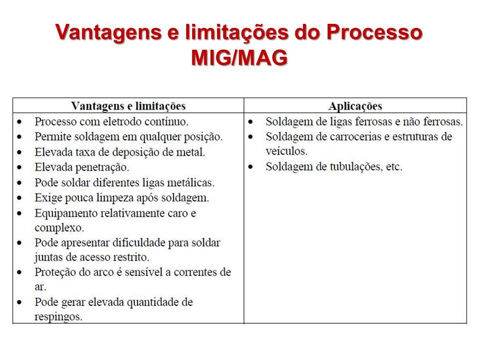 Vantagens e limitações do Processo MIG/MAG