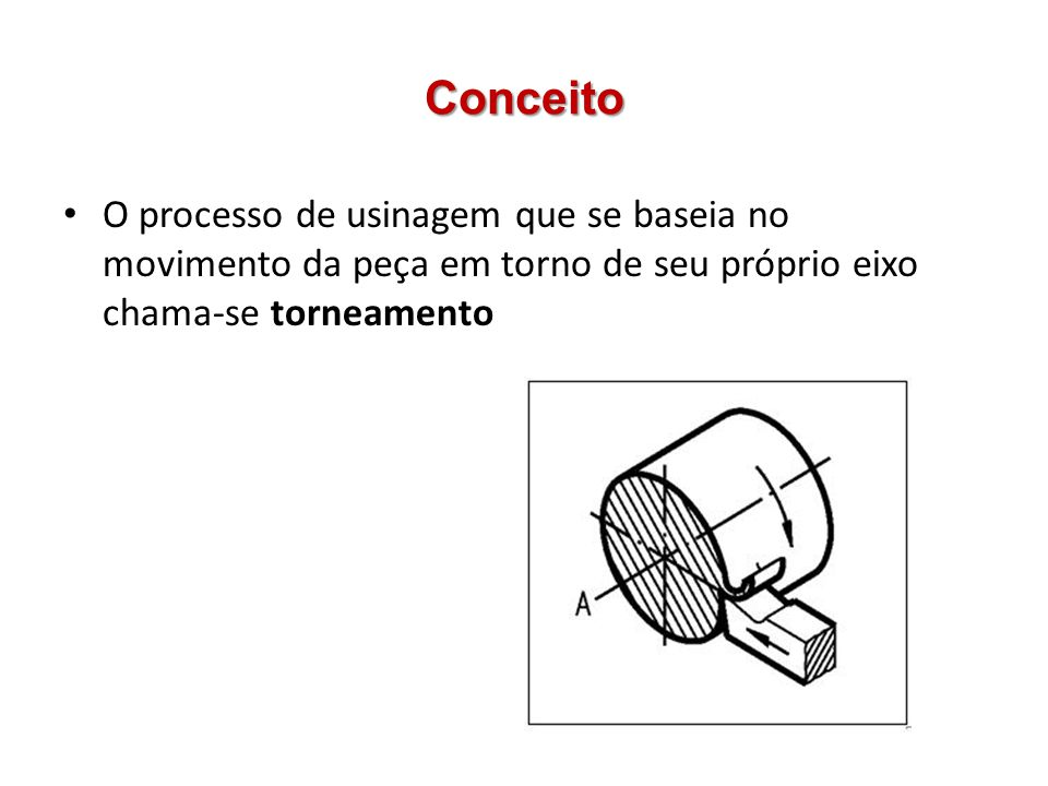 Conceito O processo de usinagem que se baseia no movimento da peça em torno de seu próprio eixo chama-se torneamento.