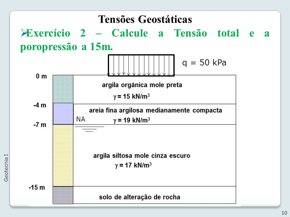 Exercício 2 – Calcule a Tensão total e a poropressão a 15m.