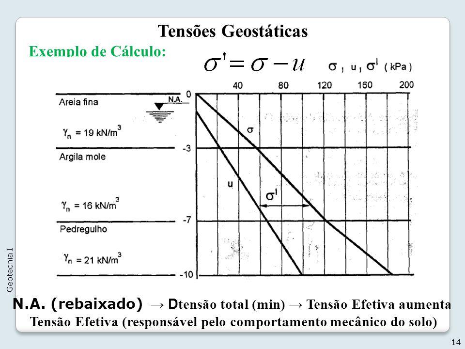 Tensão Efetiva (responsável pelo comportamento mecânico do solo)