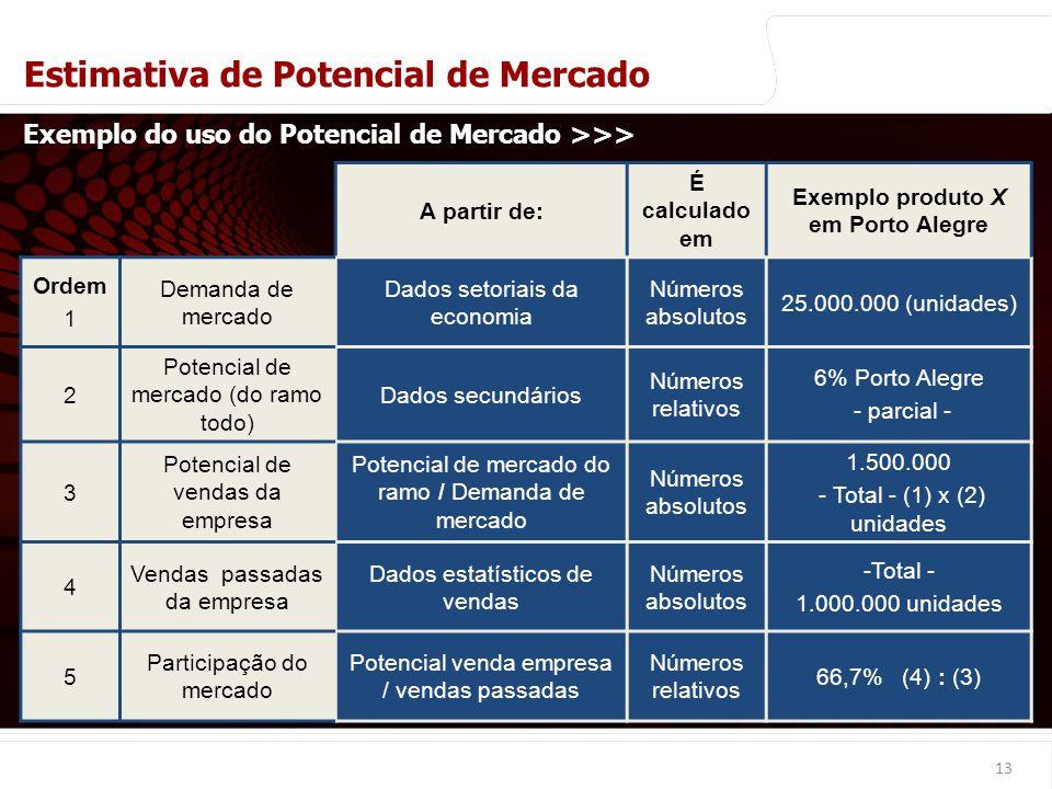 Exemplo produto X em Porto Alegre