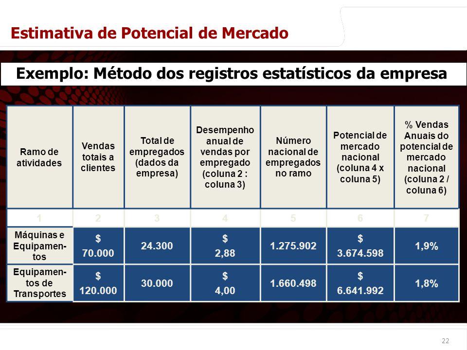 Exemplo: Método dos registros estatísticos da empresa