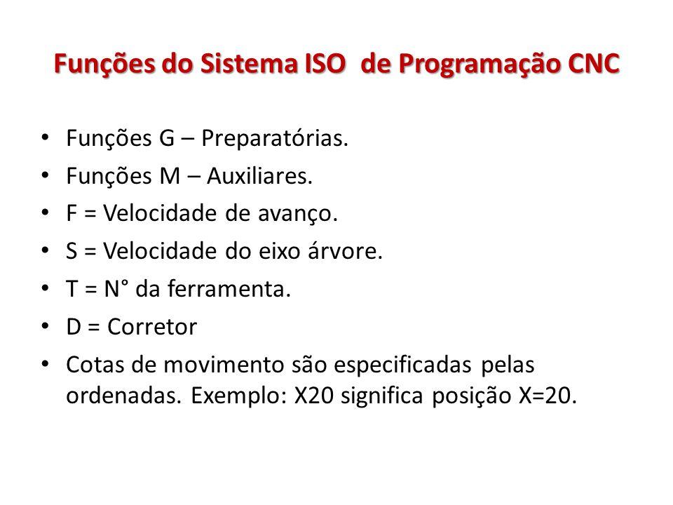 Funções do Sistema ISO de Programação CNC