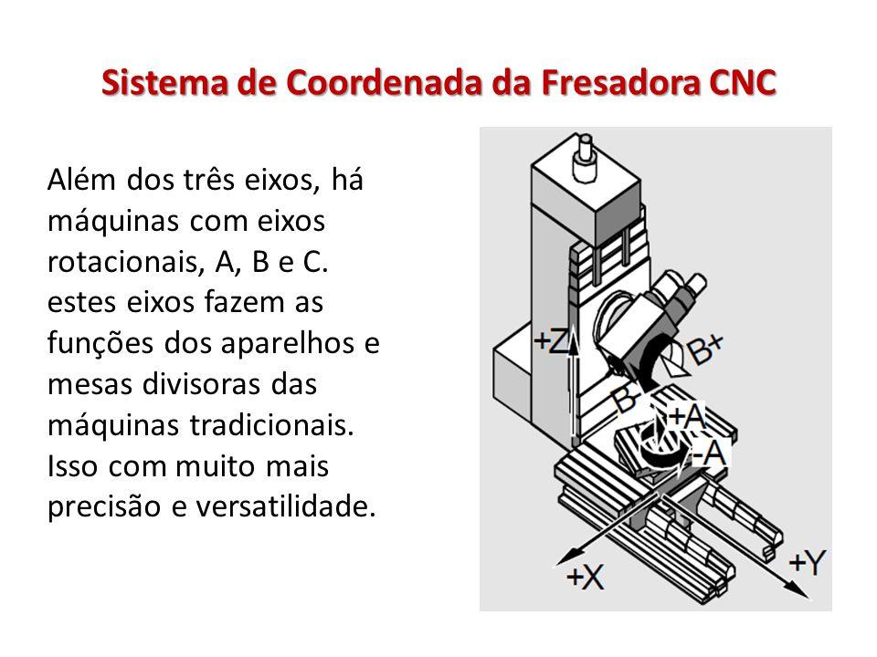 Sistema de Coordenada da Fresadora CNC