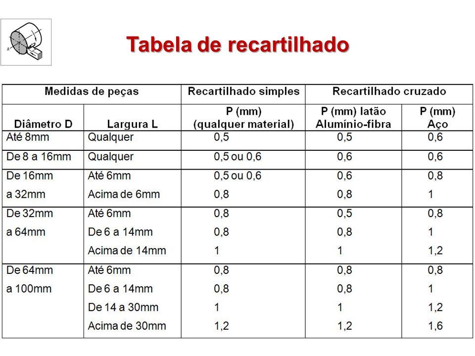 Tabela de recartilhado
