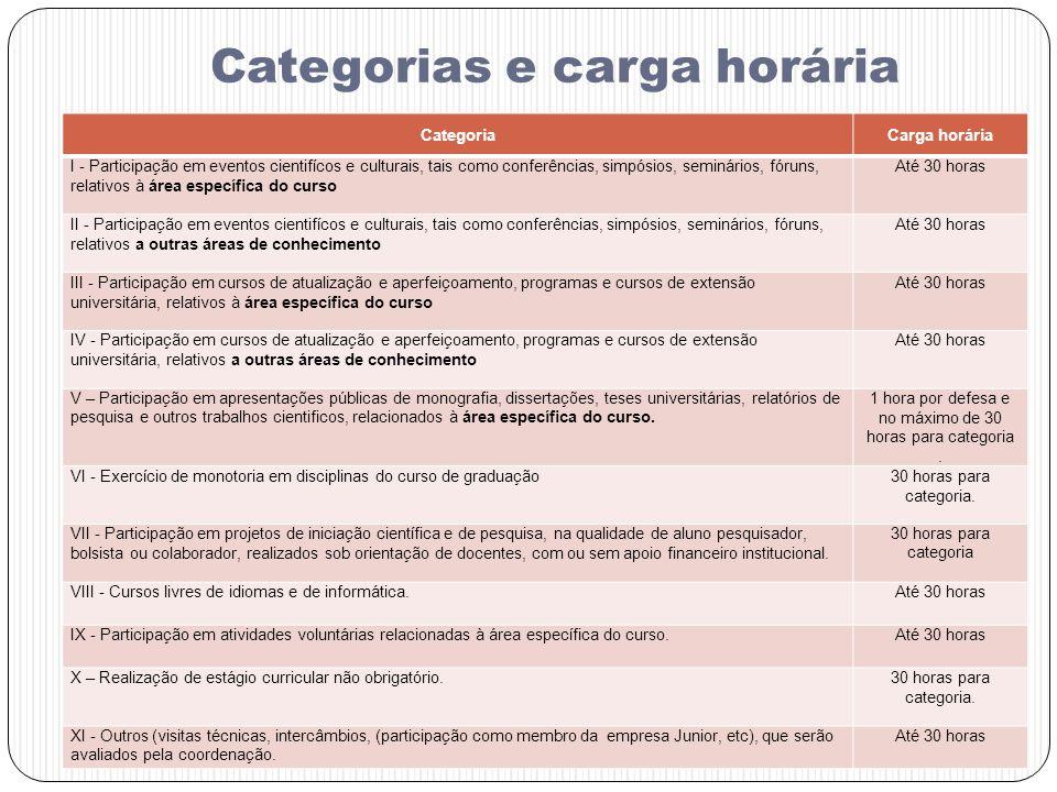 Categorias e carga horária