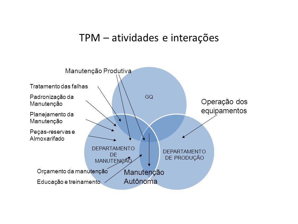 TPM – atividades e interações