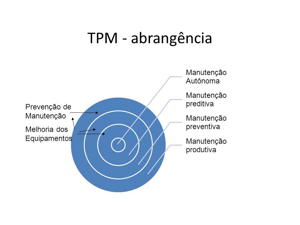 TPM - abrangência Manutenção Autônoma Manutenção preditiva