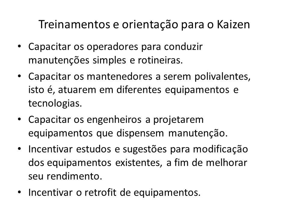 Treinamentos e orientação para o Kaizen